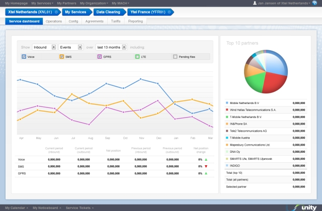 MSP comp screens - Service dashboard